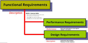 Blog 2013.10.21 PPD Funtional Requirements