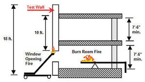 Blog 2014-04 Preventing Construction Failures NFPA-Test-Image-2