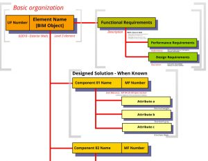 PPD Element Organization from PPDFormat